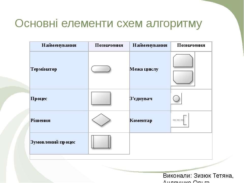 Основні елементи схем алгоритму Виконали: Зизюк Тетяна, Андрушко Ольга