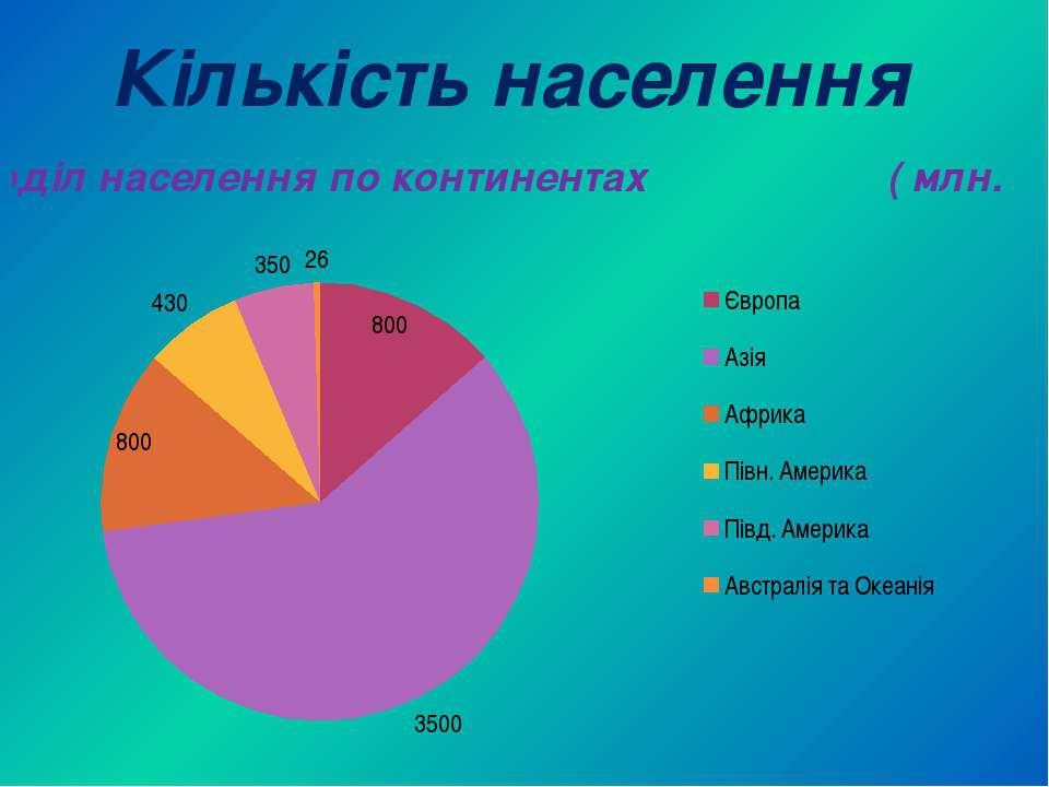 Кількість населення