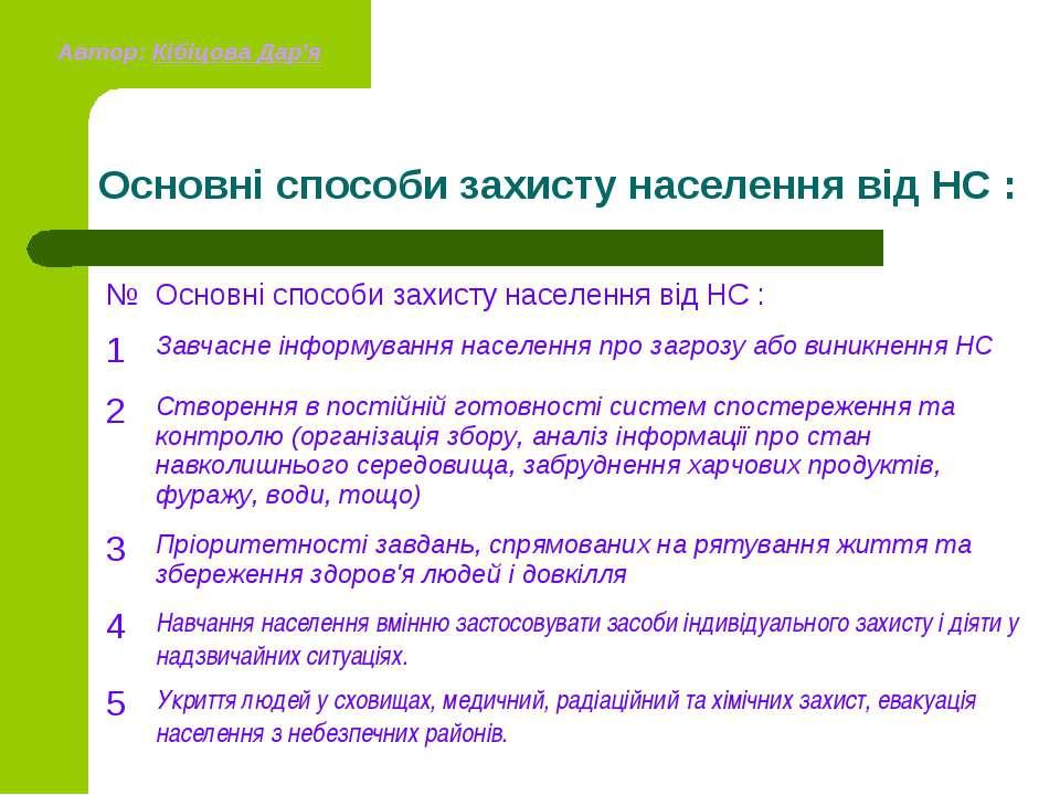 Основні способи захисту населення від НС : Автор: Кібіцова Дар'я