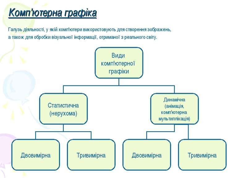Комп'ютерна графіка Галузь діяльності, у якій комп'ютери використовують для с...