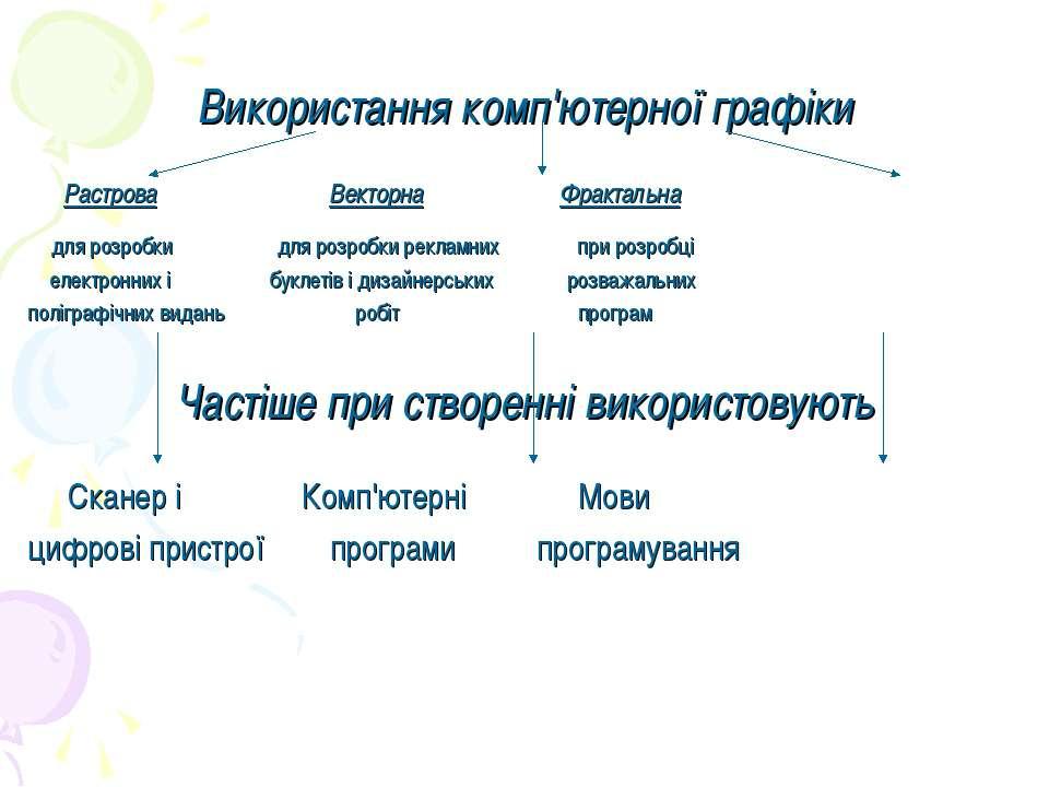 Використання комп'ютерної графіки Растрова Векторна Фрактальна для розробки д...