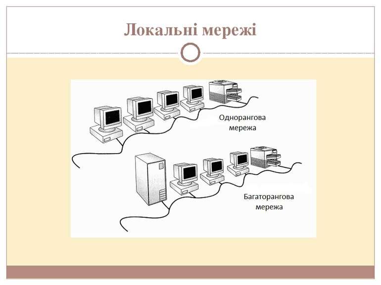 Локальні мережі