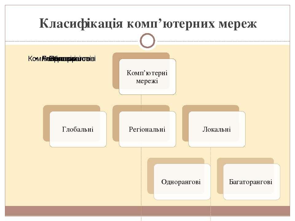 Класифікація комп'ютерних мереж