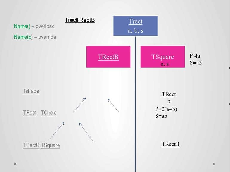 Name() – overload Name(x) – override Tshape TRect TCircle TRectB TSquare a, s...