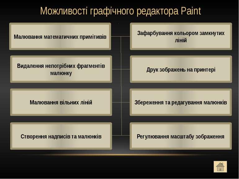 Щоб запустити Paint потрібно виконати команду: Пуск або подвійно клацнути по ...