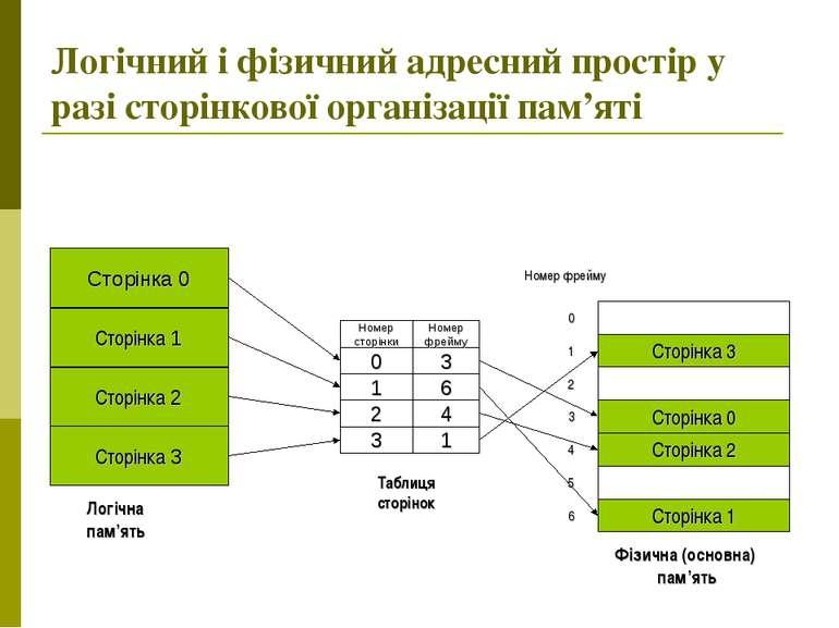 Логічний і фізичний адресний простір у разі сторінкової організації пам'яті Л...