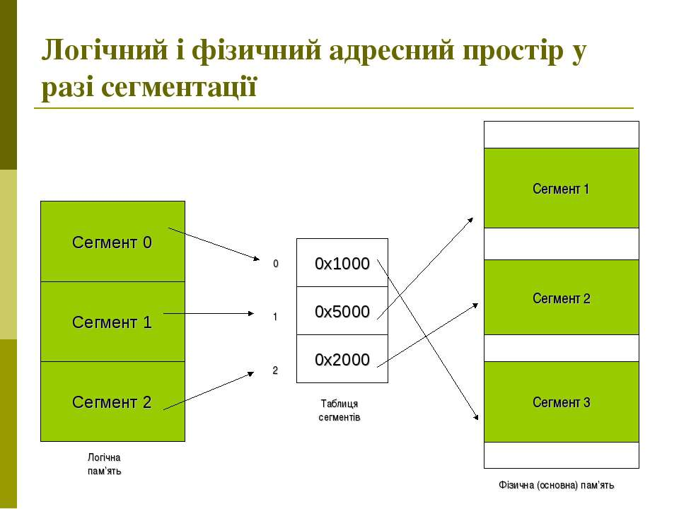 Логічний і фізичний адресний простір у разі сегментації Логічна пам'ять Фізич...