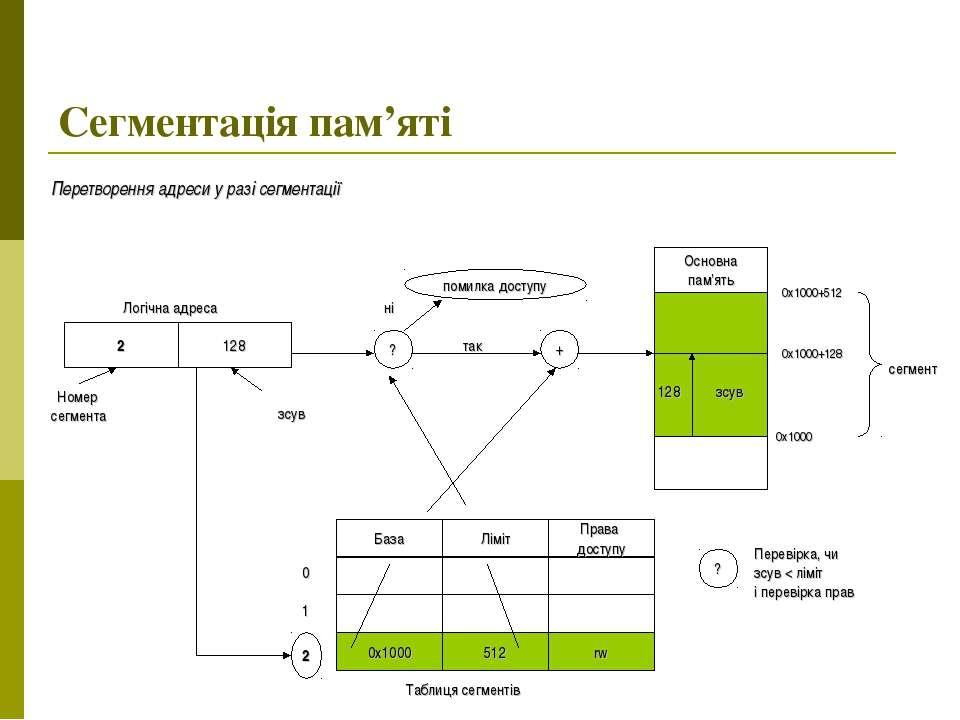 Сегментація пам'яті Перетворення адреси у разі сегментації Логічна адреса 2 1...