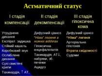 Астматичний статус І стадія компенсації ІІ стадія декомпенсації ІІІ стадія гі...