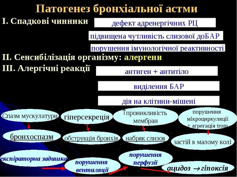 Патогенез бронхіальної астми І. Спадкові чинники ІІ. Сенсибілізація організму...