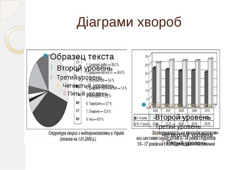 Діаграми хвороб
