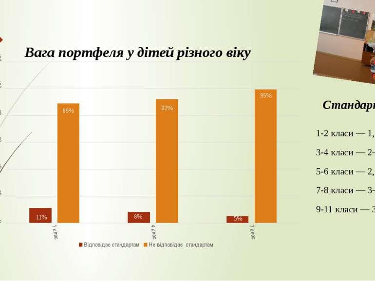11% Стандарти: 1-2 класи — 1,5–2 кг; 3-4 класи — 2–2,3 кг; 5-6 класи — 2,3–3,...