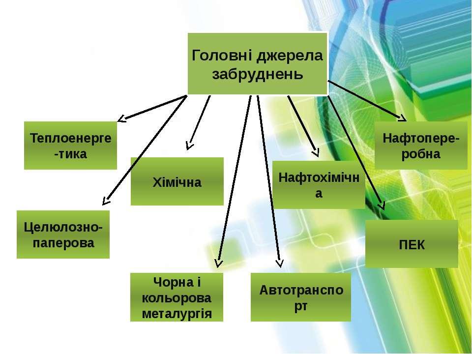 Головні джерела забруднень Теплоенерге-тика Целюлозно-паперова Хімічна ПЕК На...