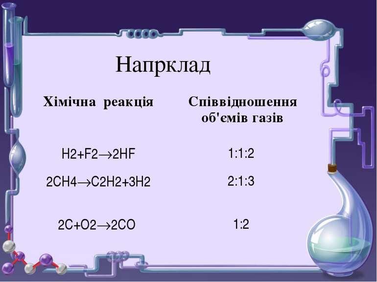 Напрклад Химическая реакция Отношение объемов газов Н2+Cl2 2HCl 1:1:2 2CH4 C2...