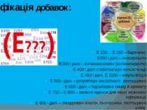 Класифікація добавок: Е 100… Е 182 – барвники Е200 і далі – консерванти Е300 ...