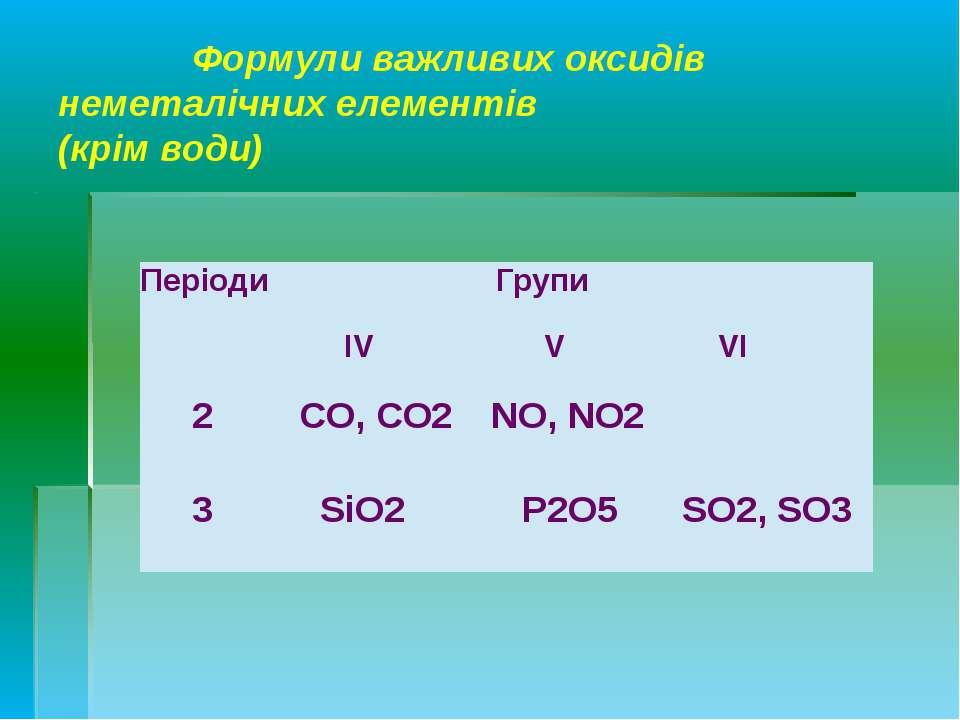 Формули важливих оксидів неметалічних елементів (крім води) Періоди Групи IV ...
