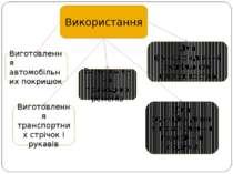 Використання Виготовлення автомобільних покришок Виготовлення приводних ремен...