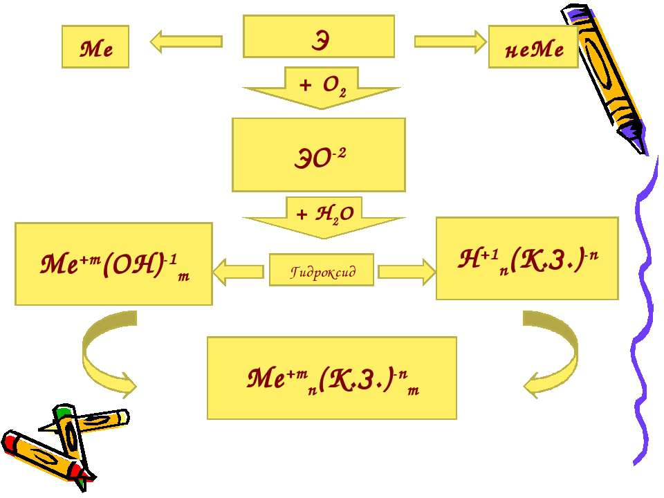 Э Ме неМе + О2 ЭО-2 Me+m(OH)-1m H+1n(K.З.)-n + Н2О Гидроксид Me+mn(K.З.)-nm