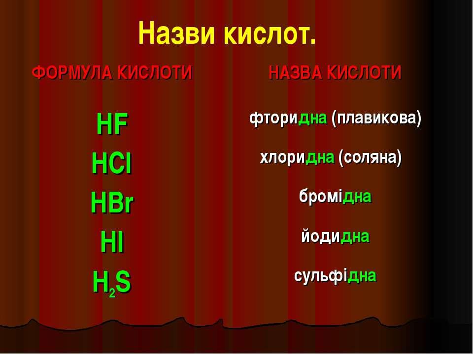 Назви кислот. ФОРМУЛА КИСЛОТИ НАЗВА КИСЛОТИ HF фторидна (плавикова) HCl хлори...