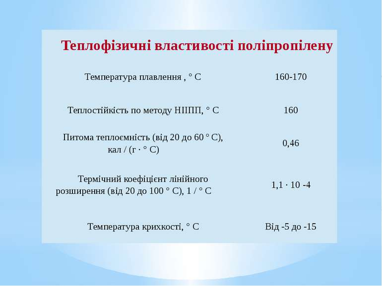 Теплофізичнівластивостіполіпропілену Температураплавлення, ° C 160-170 Тепло...
