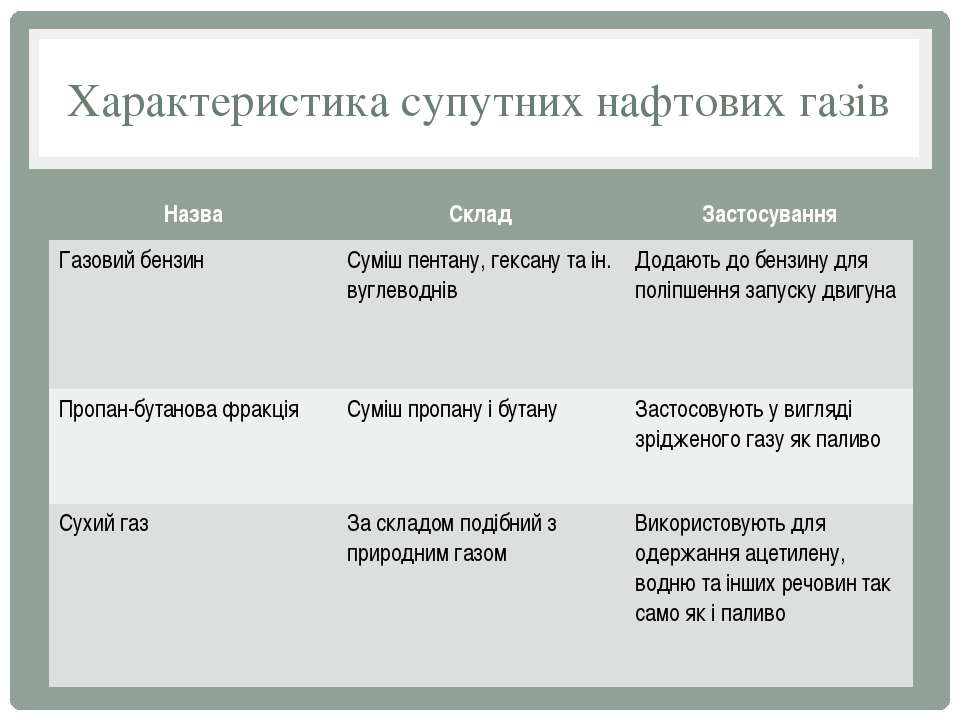 Характеристика супутних нафтових газів Назва Склад Застосування Газовийбензин...