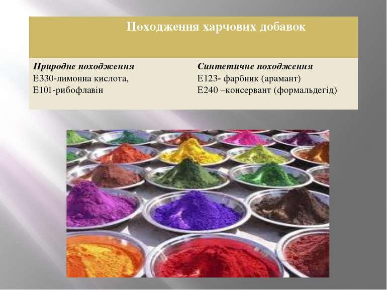 Походження харчових добавок Природне походження Е330-лимонна кислота, Е101-ри...