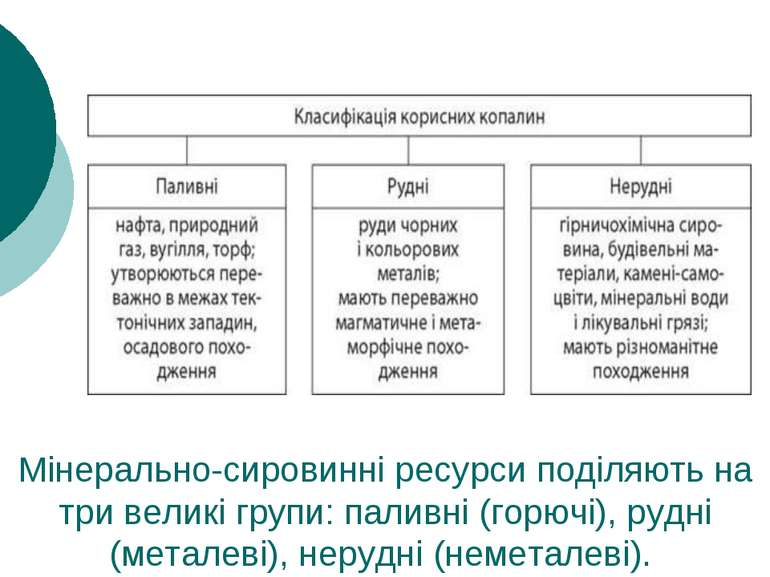 Мінерально-сировинні ресурси поділяють на три великі групи:паливні (горючі),...
