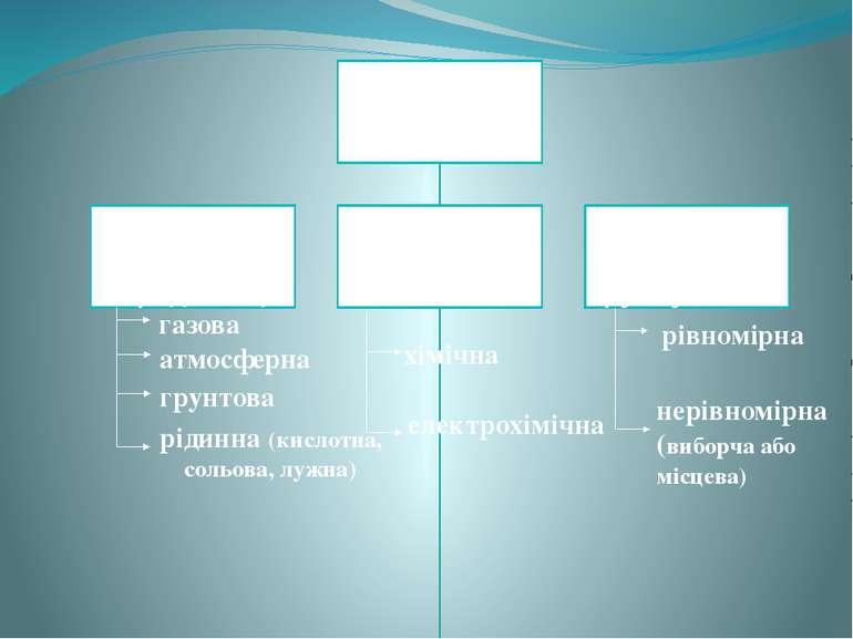 газова атмосферна грунтова рідинна (кислотна, сольова, лужна) хімічна електро...