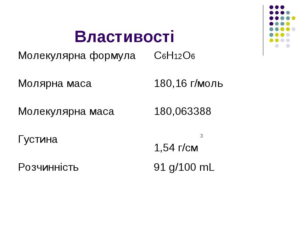 Властивості Молекулярна формула C6H12O6 Молярна маса 180,16 г/моль Молекулярн...