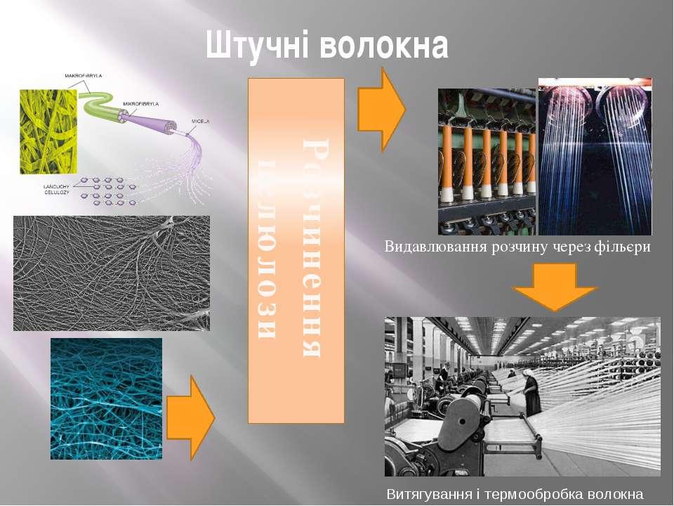Штучні волокна Розчинення целюлози Витягування і термообробка волокна Видавлю...