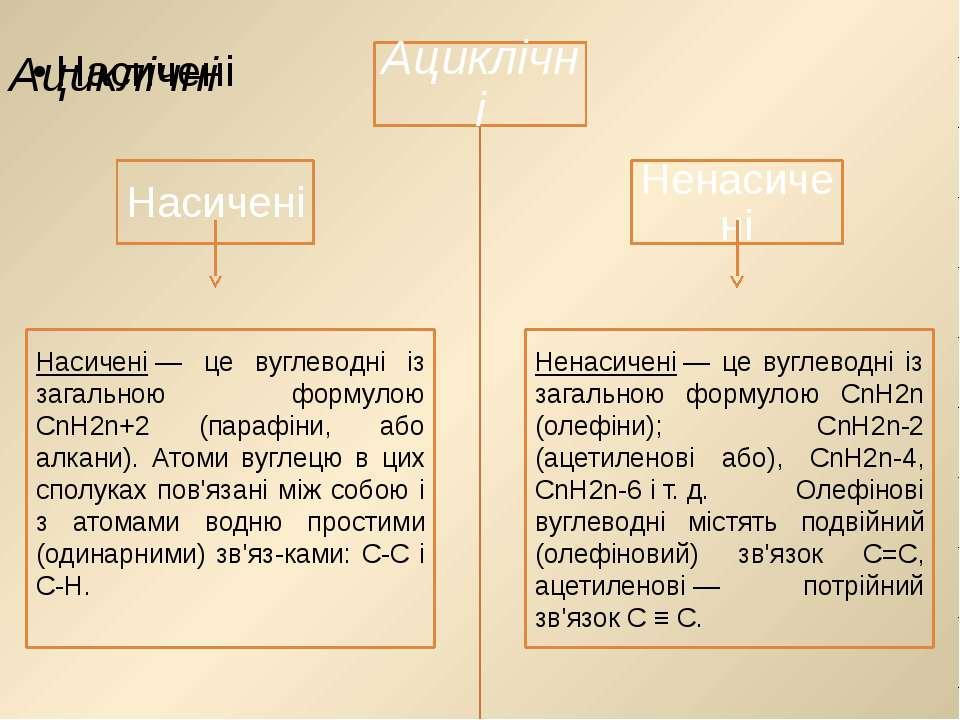 Насичені— це вуглеводні із загальною формулою СnН2n+2 (парафіни, або алкани)...