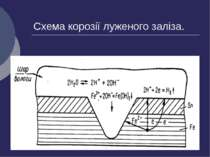Схема корозії луженого заліза.