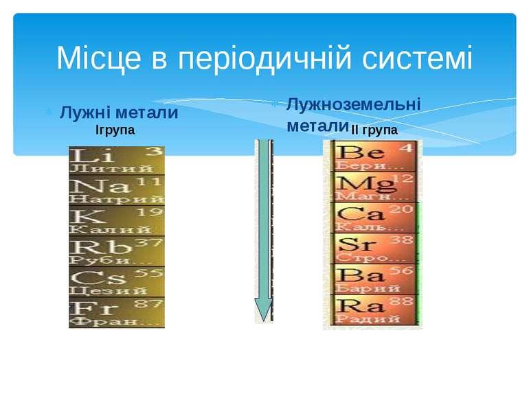 Місце в періодичній системі Лужні метали Лужноземельні метали Ігрупа ІІ група