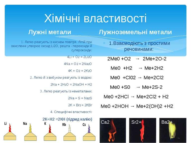 Хімічні властивості Лужні метали 1. Легко реагують із киснем повітря. Літій п...