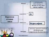 Відносна атомна маса показує позначається вимірюється значення у скільки разі...
