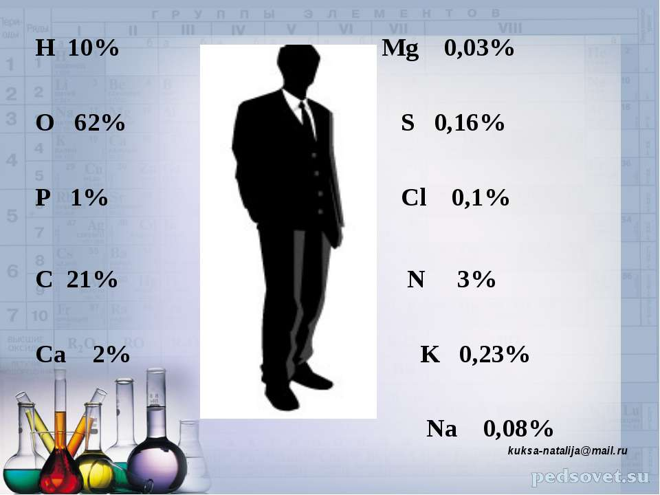 kuksa-natalija@mail.ru H 10% Mg 0,03% O 62% S 0,16% P 1% Cl 0,1% C 21% N 3% C...