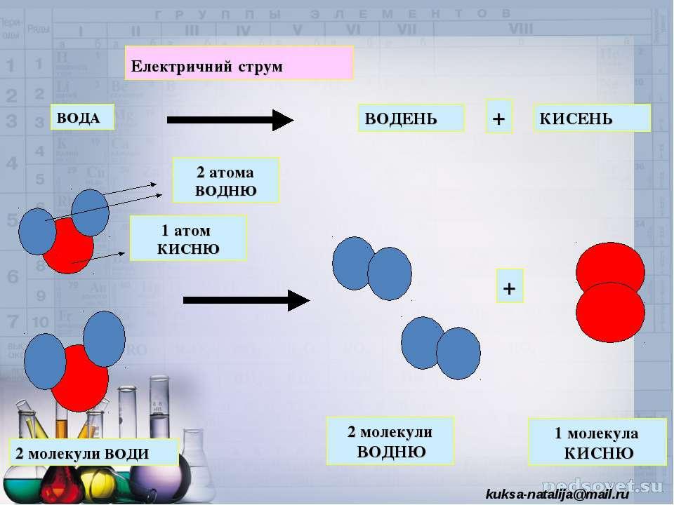 ВОДА ВОДЕНЬ КИСЕНЬ Електричний струм + + 2 молекули ВОДИ 2 молекули ВОДНЮ 1 м...