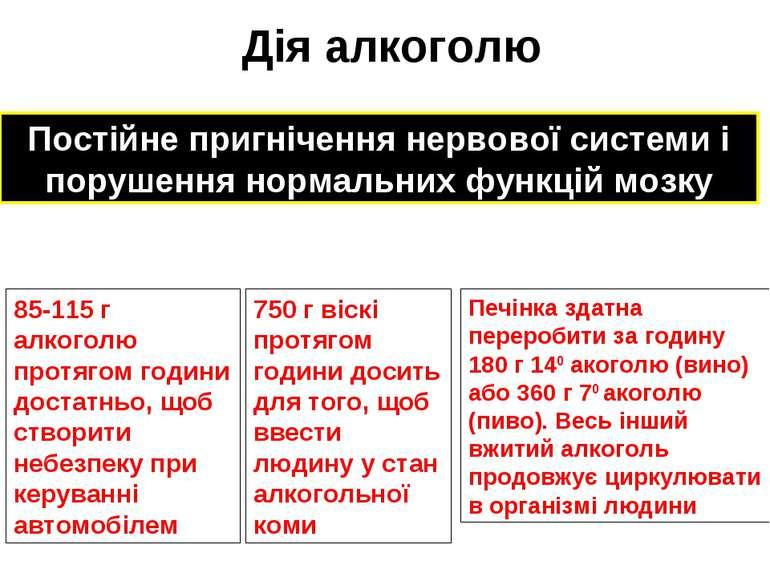 Дія алкоголю 85-115 г алкоголю протягом години достатньо, щоб створити небезп...