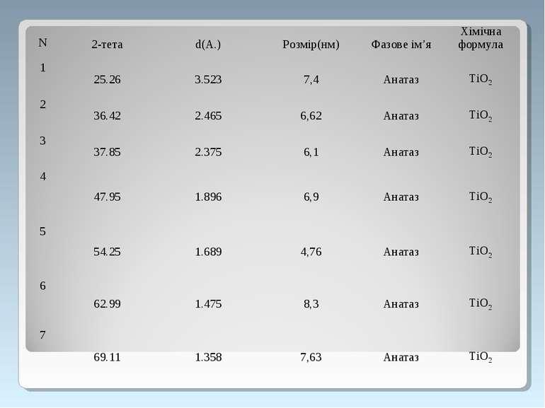 N 2-тета d(А.) Розмір(нм) Фазове ім'я Хімічна формула 1 25.26 3.523 7,4 Аната...
