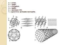a — алмаз, b — графіт, c — лонсдейліт, d — карбін, e — фуллерен C60, f — одно...