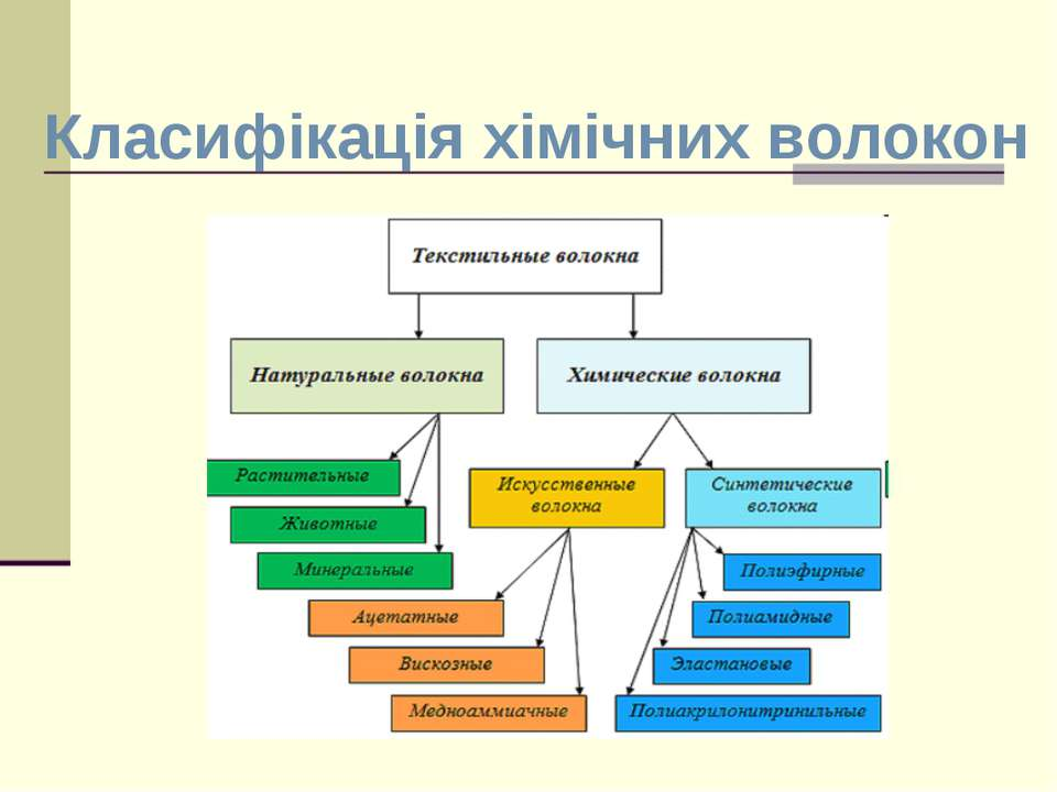 Класифікація хімічних волокон