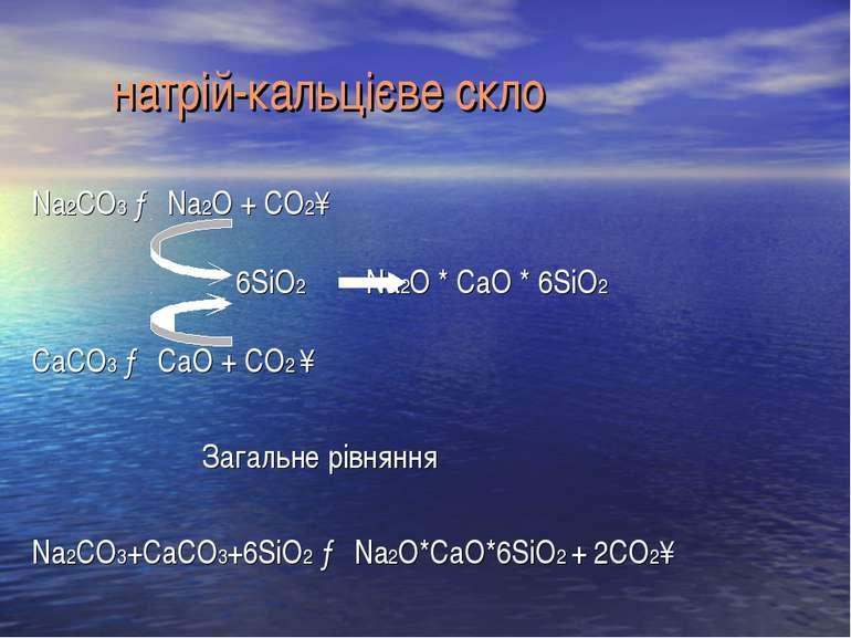 натрій-кальцієве скло Na2CO3 → Na2O + CO2↑ 6SiO2 Na2O * CaО * 6SiO2 CaCO3 → C...