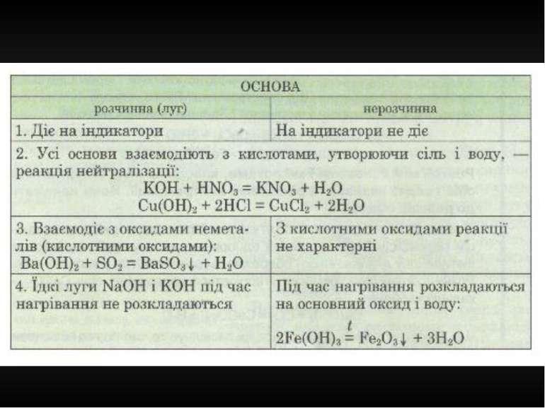 Хімічні властивості