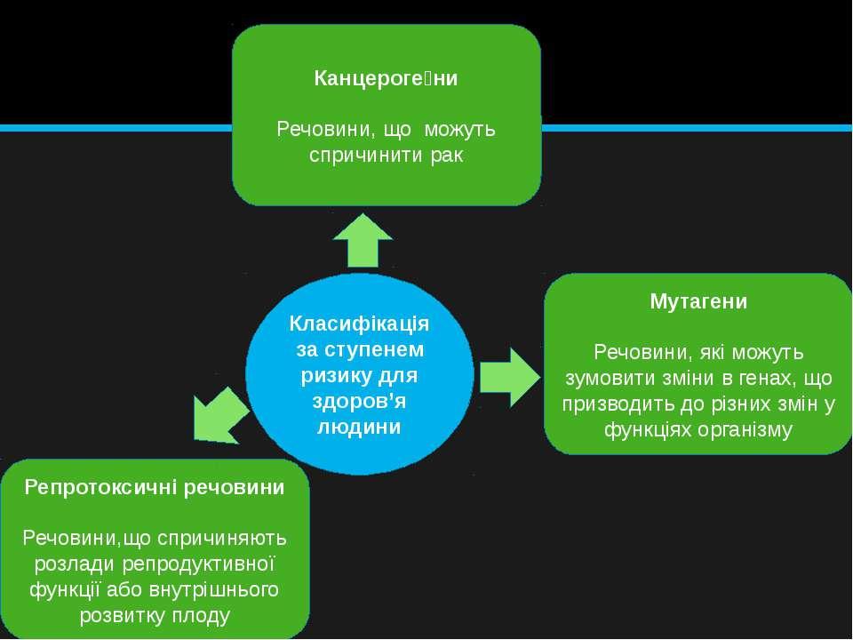 Класифікація за ступенем ризику для здоров'я людини Канцероге ни Речовини, що...