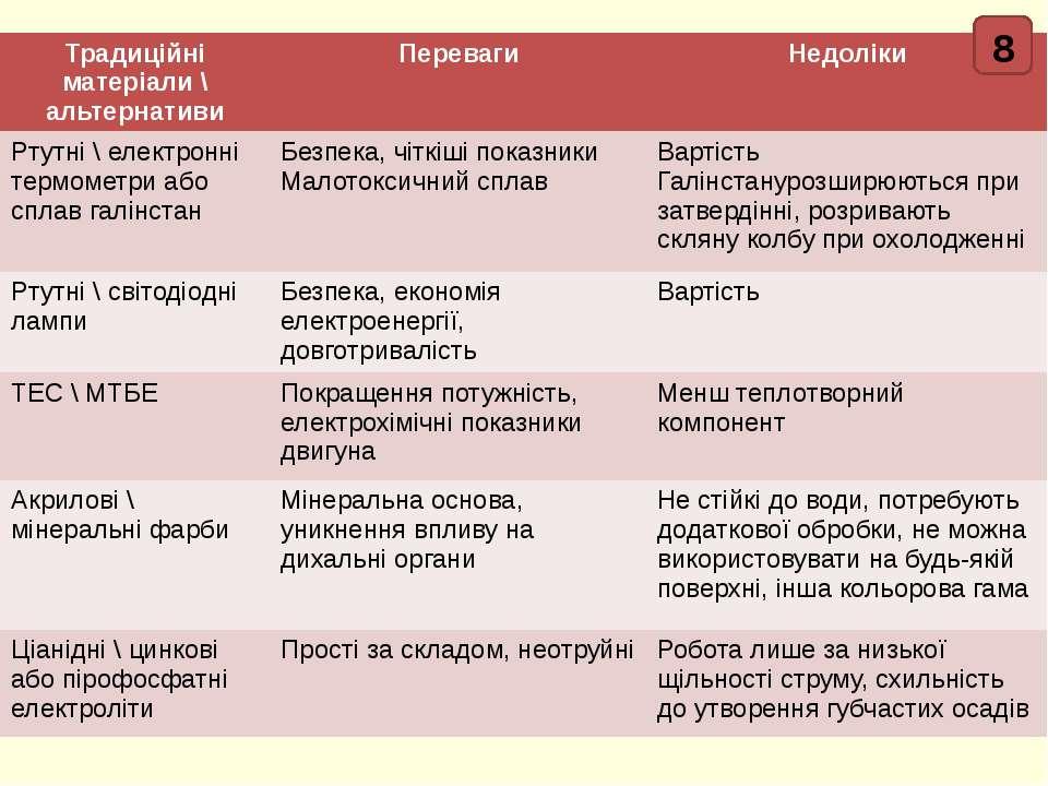 8 Традиційніматеріали \ альтернативи Переваги Недоліки Ртутні \електронні тер...