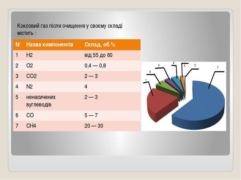 Коксовий газ після очищення у своєму складі містить : № Назвакомпонентів Скла...