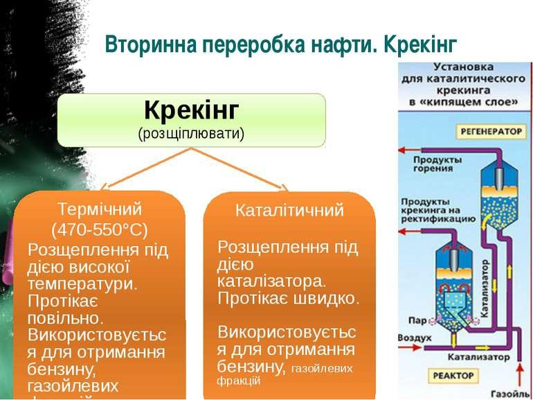 Вторинна переробка нафти. Крекінг Крекінг (розщіплювати) Термічний (470-550 С...