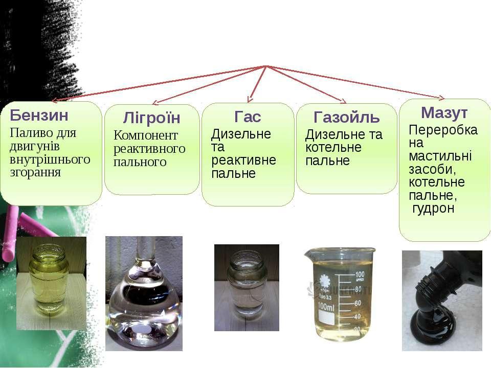 Первинна переробка нафти (ректифікація) Бензин Паливо для двигунів внутрішньо...