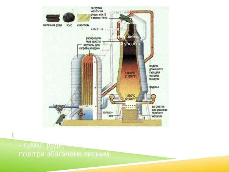 У верхню частину печі періодично завантажують шихту - суміш руди, коксу і флю...