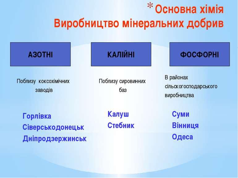 Основна хімія Виробництво мінеральних добрив АЗОТНІ КАЛІЙНІ ФОСФОРНІ В района...